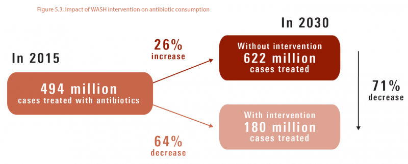 impactofWASHinterventionsonantibioticuse.png