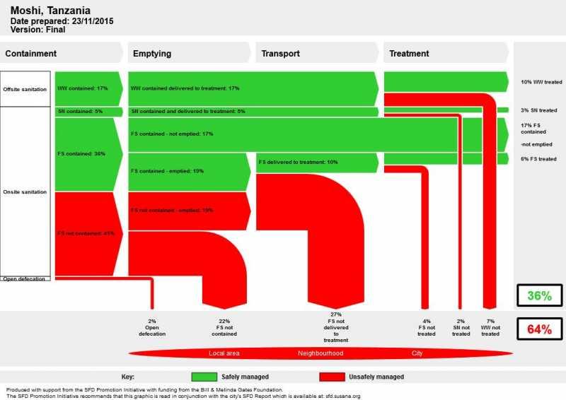 Moshi_sfd_diagram.jpg