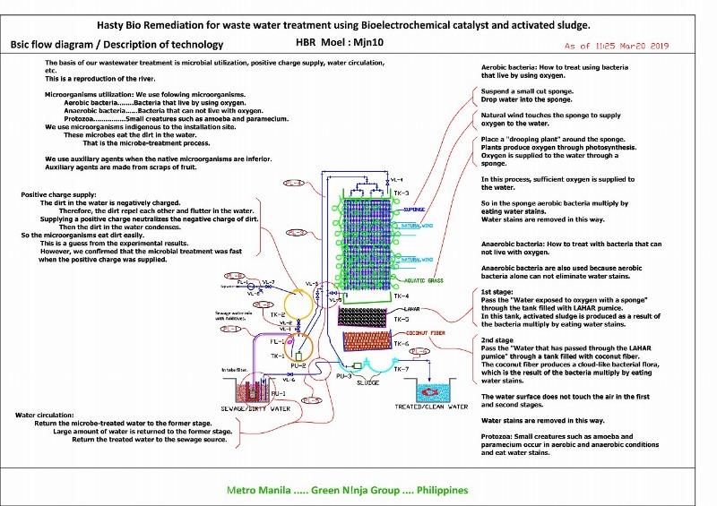 BsicflowdiagramDescriptionoftechnology190324HBRMoelMjn10.jpg