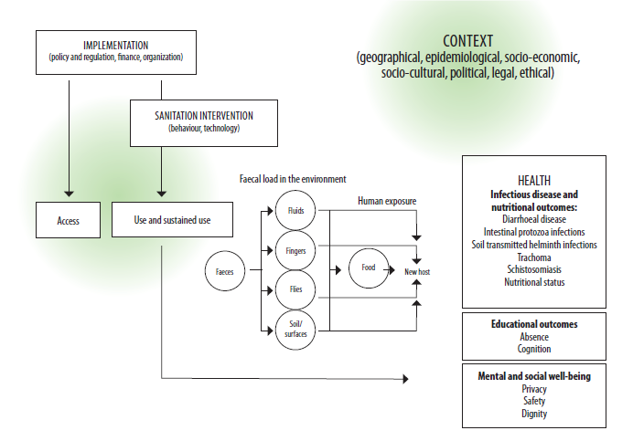 Figure7.1.conceptualframeworkforguidelinesdevelopment_2018-11-24.png