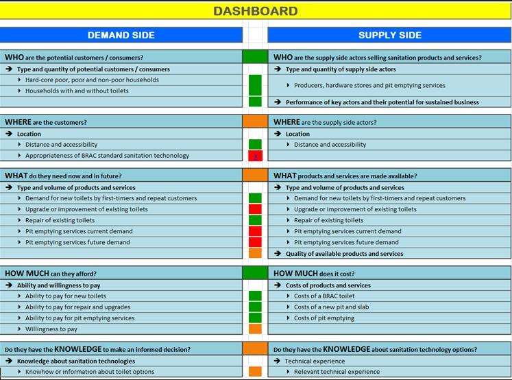 A field tool for sanitation marketing surveys - SuSanA Forum