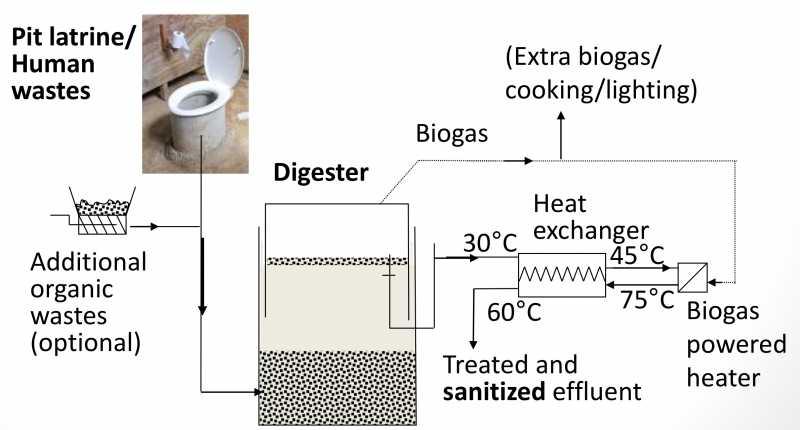 ADPL (Anaerobic Digestion Pasteurization Latrine) Duke Biogas toilet