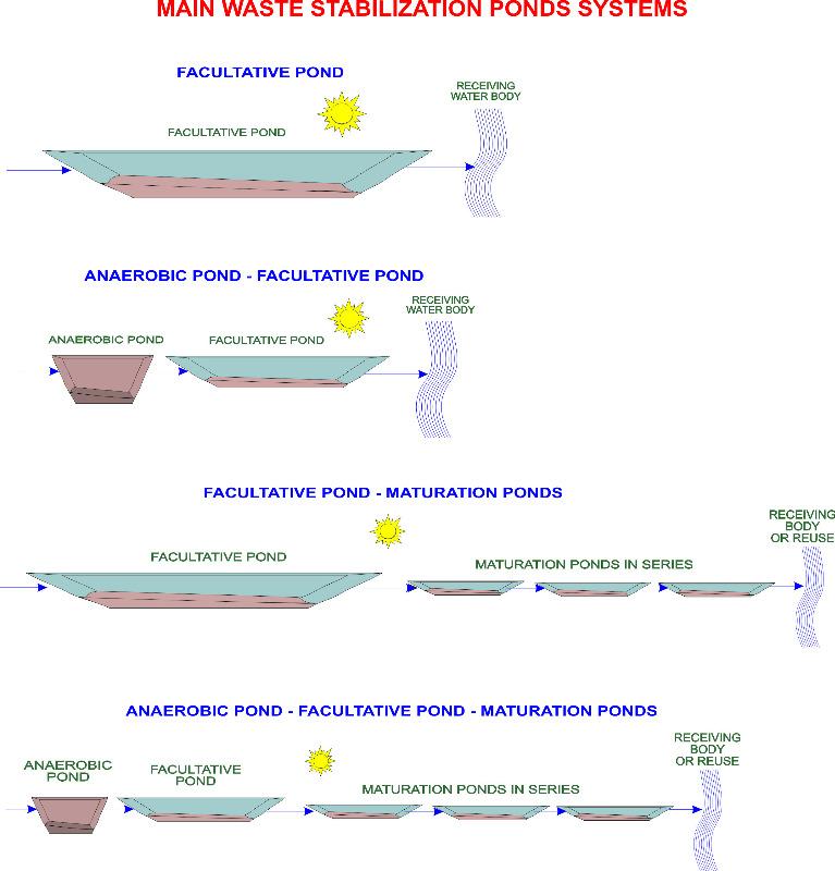 Flowsheetsofpondsystems.jpg