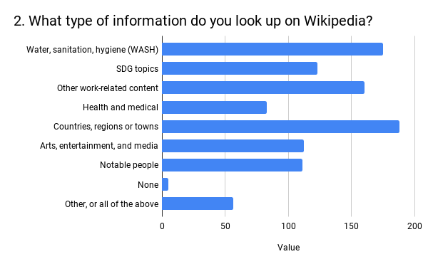 2.WhattypeofinformationdoyoulookuponWikipedia_.png