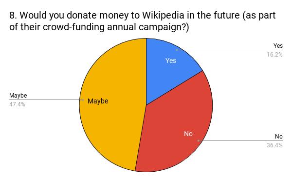 8.WouldyoudonatemoneytoWikipediainthefutureaspartoftheircrowd-fundingannualcampaign_.png