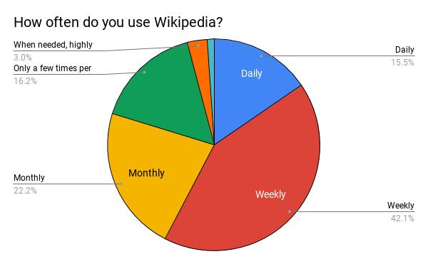 HowoftendoyouuseWikipedia_1.png