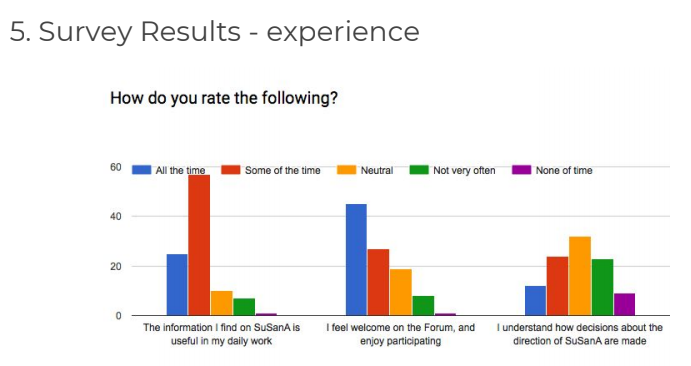 Surveyresultsexperience.png