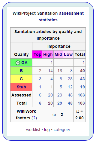WikipediaWikiProjectSanitation.png