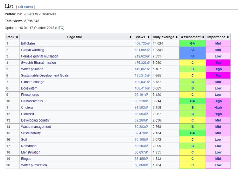 WikipediaWikiProjectSanitationPopularpagesWikipedia1.png