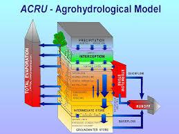 Agrohydrologicalmodelprofile.jpg