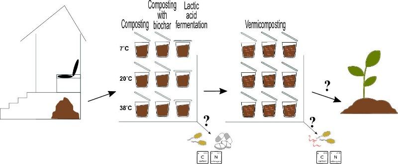 Smallscaleon-sitetreatmentindrytoilets.jpg