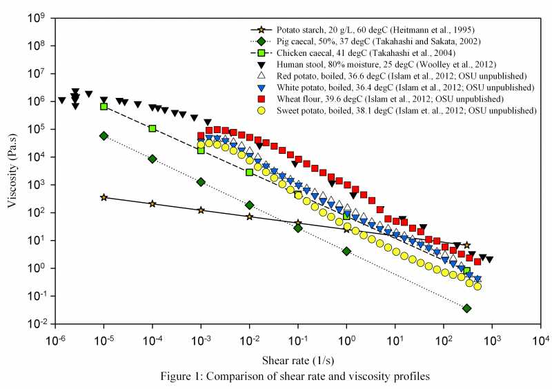 Comparision-of-shear-rate-and-viscosity-profiles-R31.jpg
